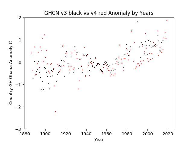 GHCN v3.3 vs v4 GH Ghana Anomaly