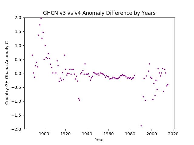 GHCN v3.3 vs v4 GH Ghana Difference