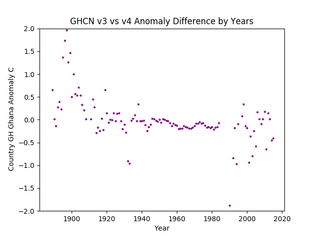 GHCN v3.3 vs v4 GH Ghana Difference