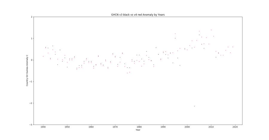 GHCN v3.3 vs v4 GV Guinea Anomaly