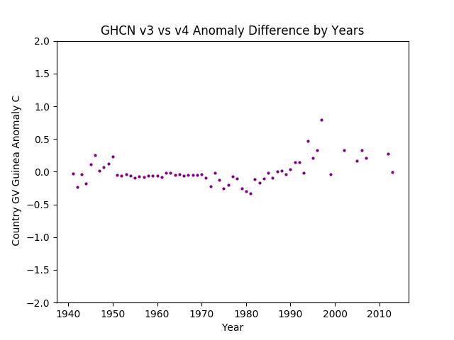 GHCN v3.3 vs v4 GV Guinea Difference