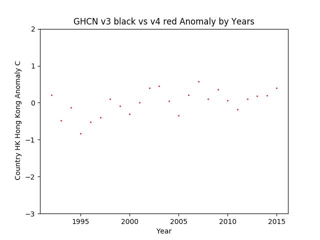 GHCN v3.3 vs v4 HK Hong Kong Anomaly