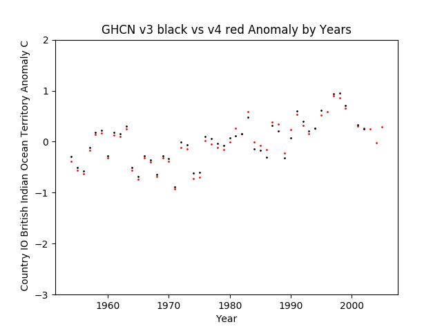 GHCN v3.3 vs v4 IO British Indian Ocean Territory Anomaly