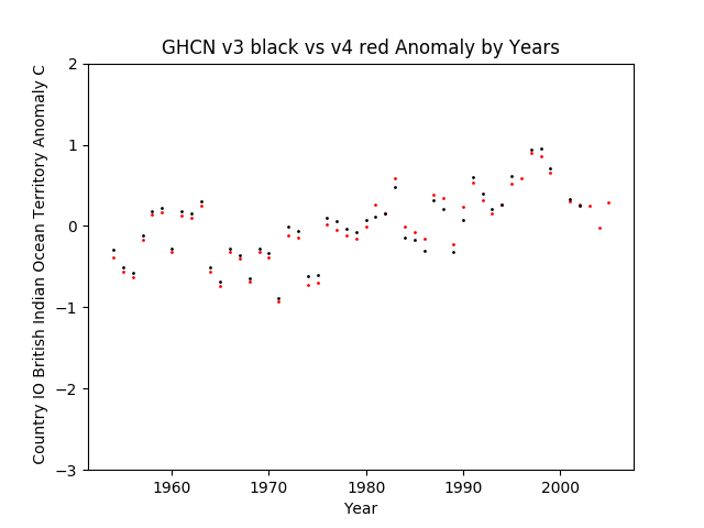 GHCN v3.3 vs v4 IO British Indian Ocean Territory Anomaly