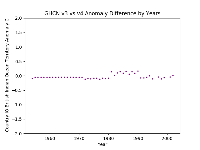 GHCN v3.3 vs v4 IO British Indian Ocean Territory Difference