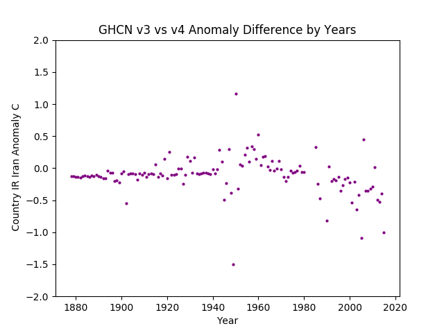 GHCN v3.3 vs v4 IR Iran Difference