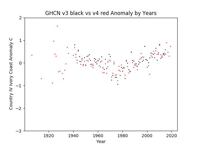 GHCN v3.3 vs v4 IV Ivory Coast Anomaly