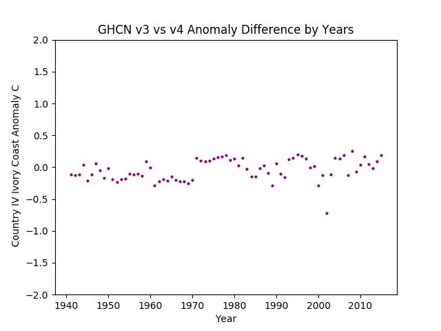 GHCN v3.3 vs v4 IV Ivory Coast Difference