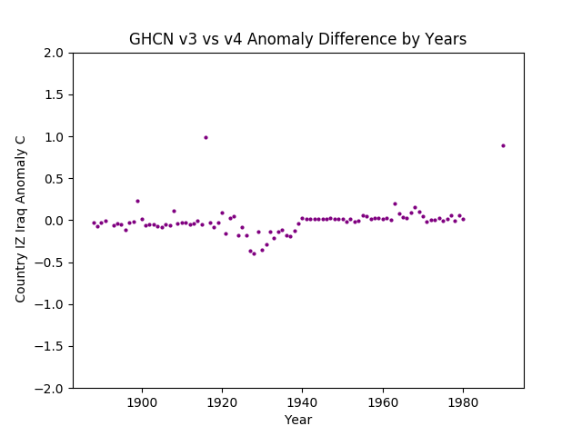 GHCN v3.3 vs v4 IZ Iraq Difference
