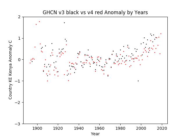 GHCN v3.3 vs v4 KE Kenya Anomaly