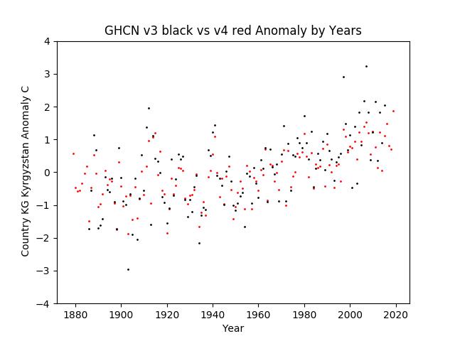 GHCN v3.3 vs v4 KG Kyrgyzstan Anomaly