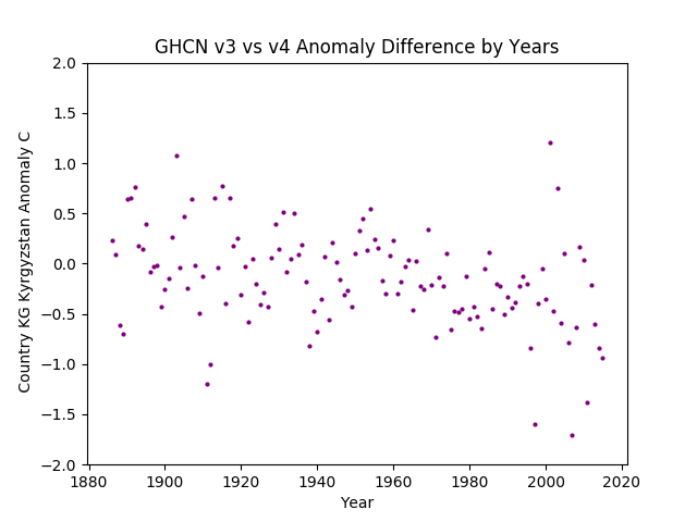 GHCN v3.3 vs v4 KG Kyrgyzstan Difference