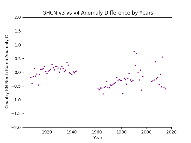 GHCN v3.3 vs v4 KN North Korea Difference