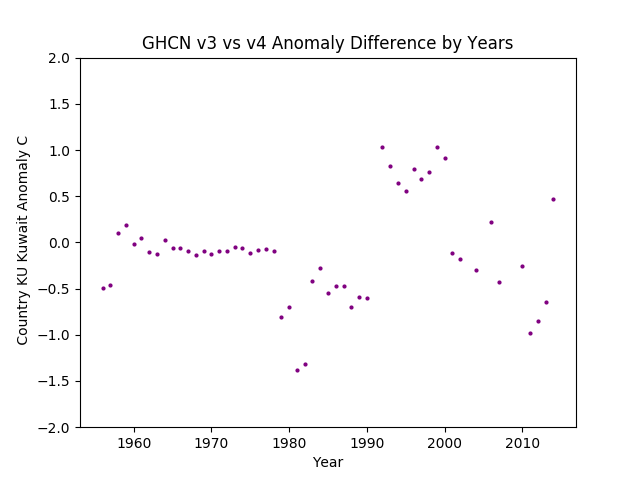 GHCN v3.3 vs v4 kU Kuwait Difference