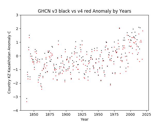 GHCN v3.3 vs v4 KZ Kazakhstan Anomaly