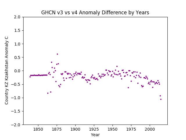 GHCN v3.3 vs v4 KZ Kazakhstan Difference