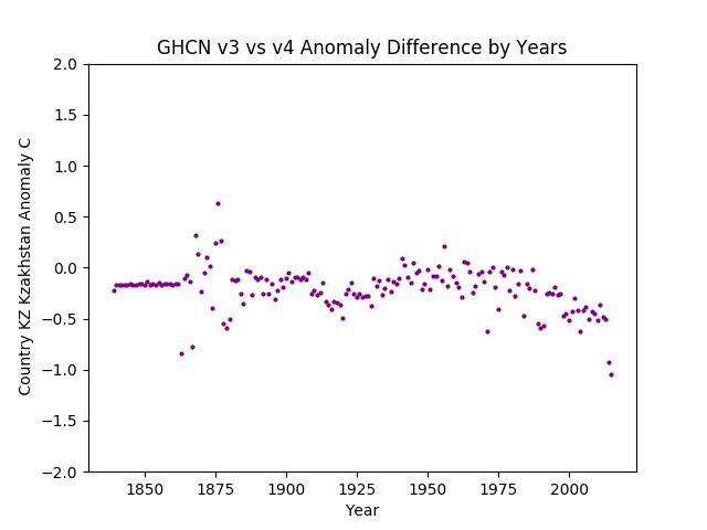 GHCN v3.3 vs v4 Kazakhstan Difference Europe & Asia combined