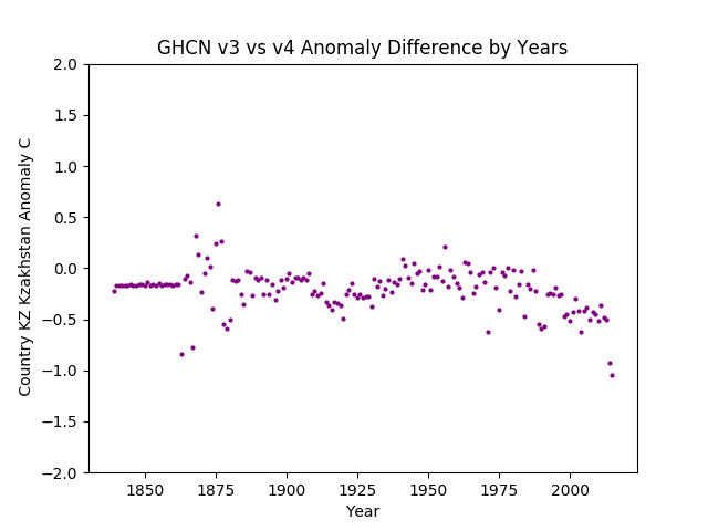 GHCN v3.3 vs v4 Kazakhstan Difference Europe & Asia combined