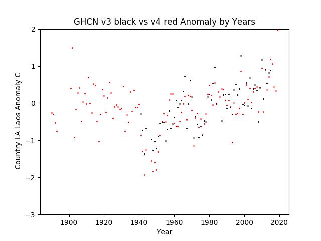 GHCN v3.3 vs v4 LA Laos Anomaly