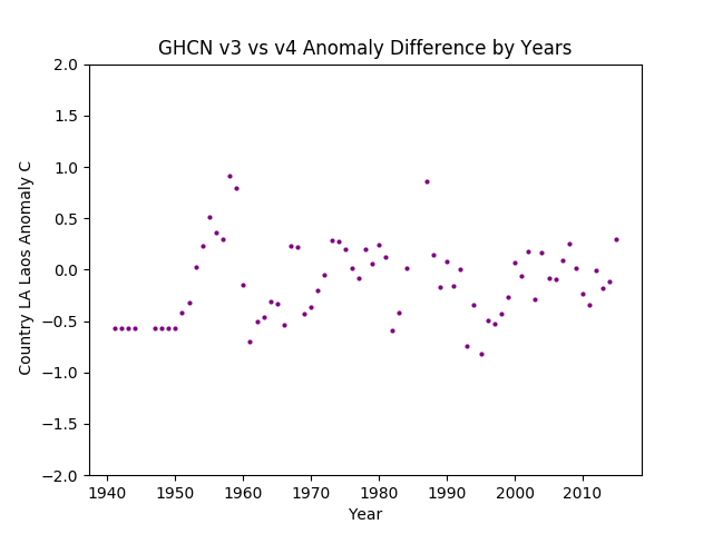 GHCN v3.3 vs v4 LA Laos Difference
