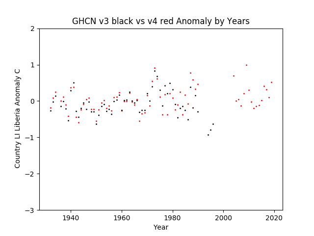 GHCN v3.3 vs v4 LI Liberia Anomaly
