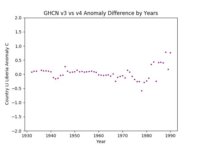 GHCN v3.3 vs v4 LI Liberia Difference