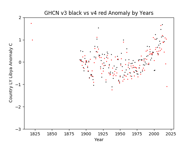 GHCN v3.3 vs v4 LY Libya Anomaly