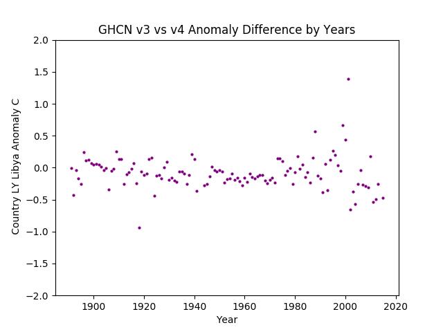 GHCN v3.3 vs v4 LY Libya Difference