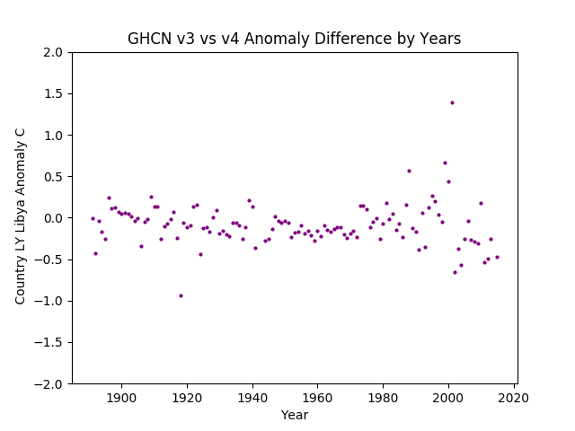 GHCN v3.3 vs v4 LY Libya Difference