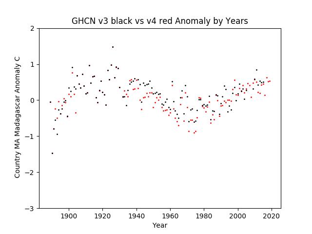 GHCN v3.3 vs v4 MA Madagascar Anomaly