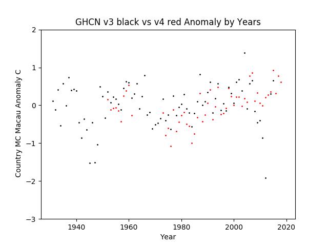 GHCN v3.3 vs v4 MC Macau Anomaly