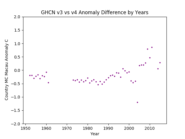 GHCN v3.3 vs v4 MC Macau Difference