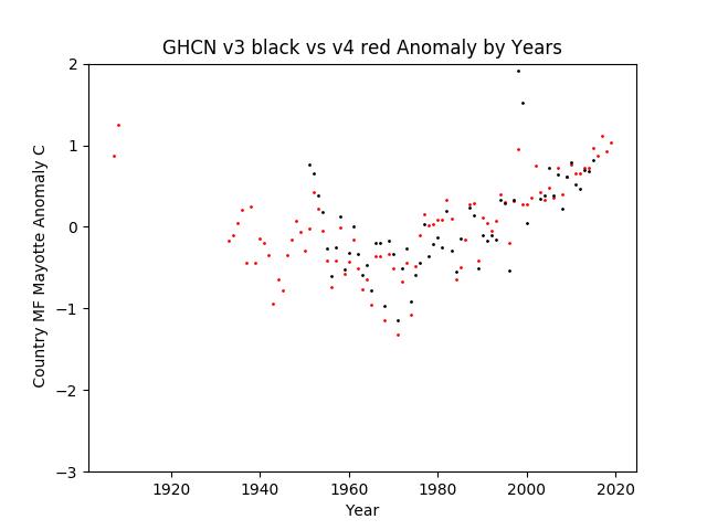 GHCN v3.3 vs v4 MF Mayotte Anomaly