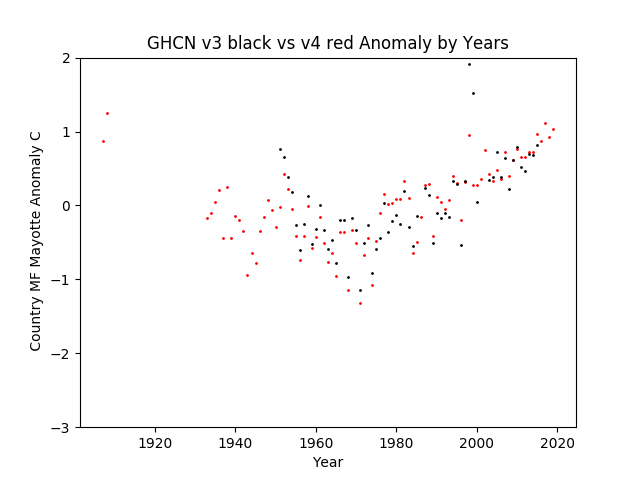 GHCN v3.3 vs v4 MF Mayotte Anomaly