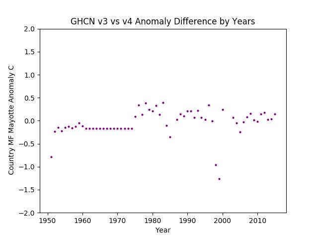 GHCN v3.3 vs v4 MF Mayotte Difference