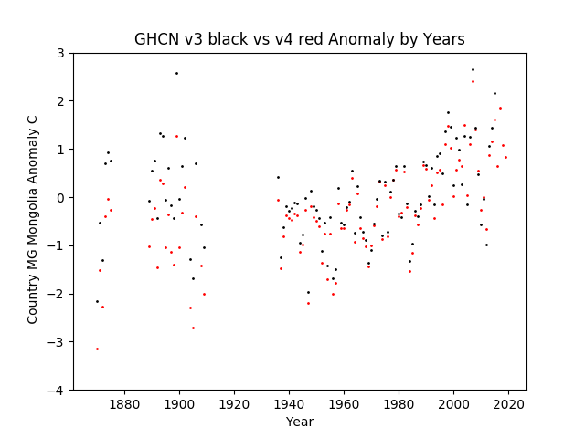 GHCN v3.3 vs v4 MG Mongolia Anomaly