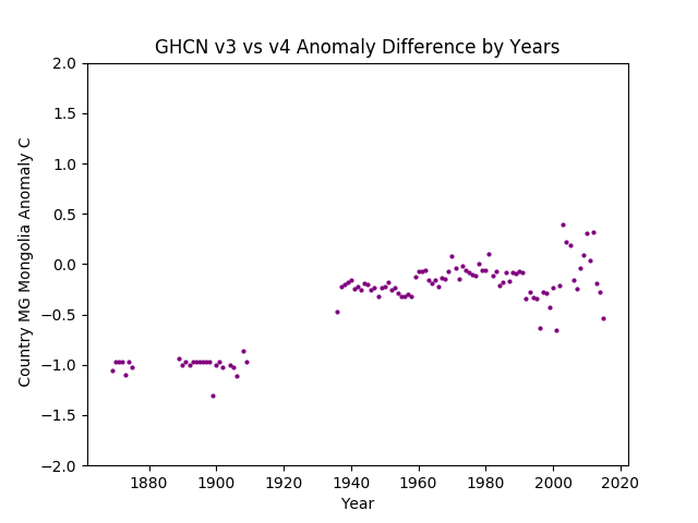 GHCN v3.3 vs v4 MG Mongolia Difference