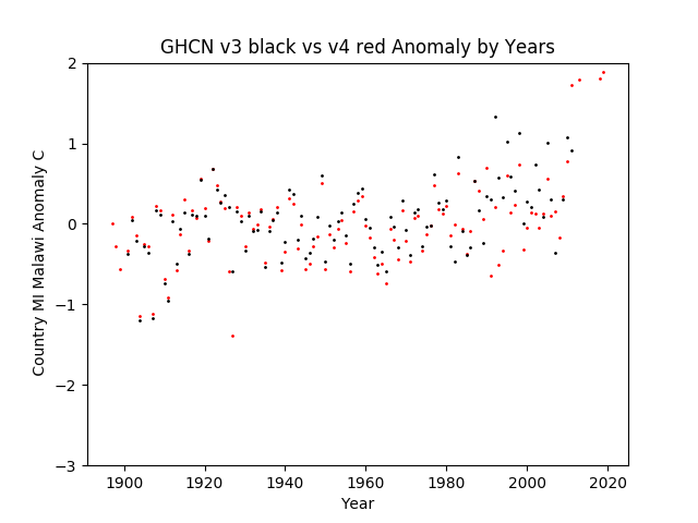 GHCN v3.3 vs v4 MI Malawi Anomaly