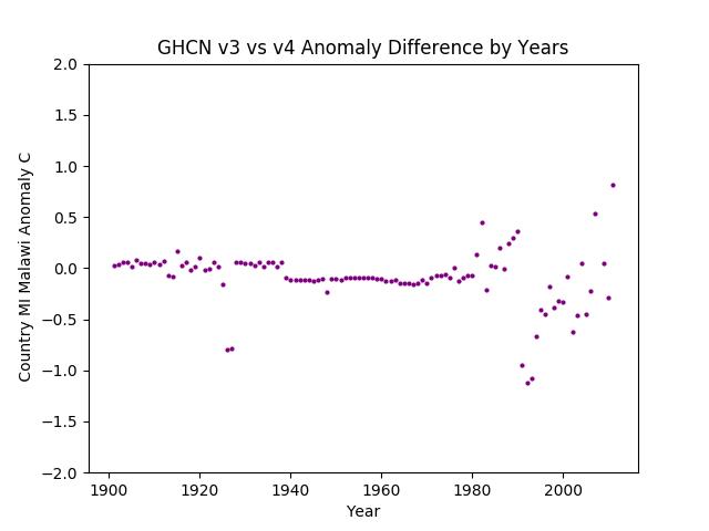 GHCN v3.3 vs v4 MI Malawi Difference