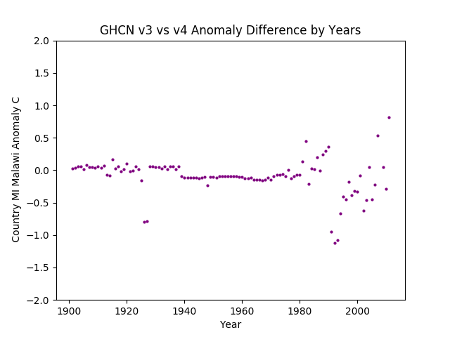 GHCN v3.3 vs v4 MI Malawi Difference