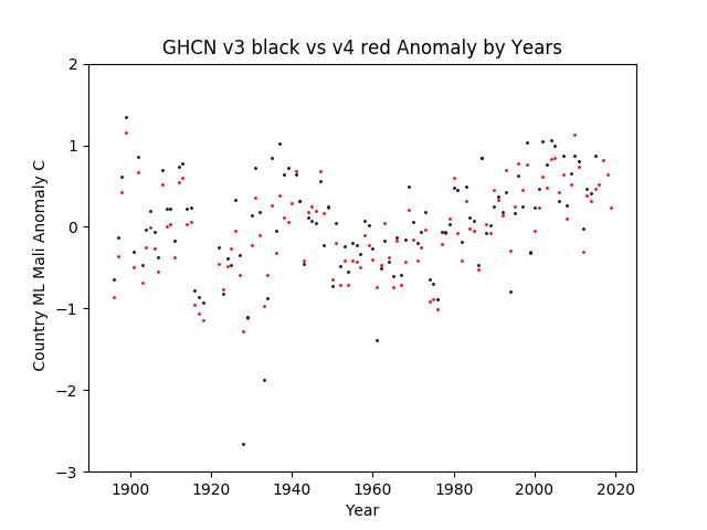GHCN v3.3 vs v4 ML Mali Anomaly