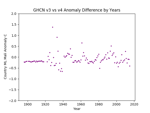 GHCN v3.3 vs v4 ML Mali Difference