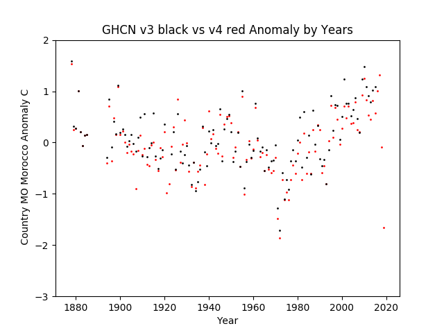 GHCN v3.3 vs v4 MO Morocco Anomaly