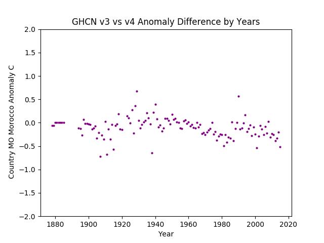 GHCN v3.3 vs v4 MO Morocco Difference