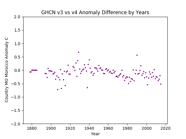 GHCN v3.3 vs v4 MO Morocco Difference