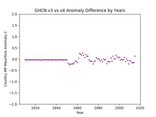 GHCN v3.3 vs v4 MP Mauritius Difference