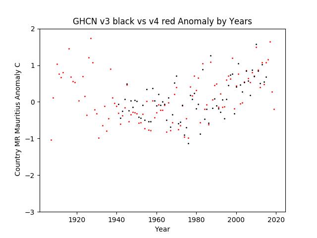 GHCN v3.3 vs v4 MR Mauritania Anomaly