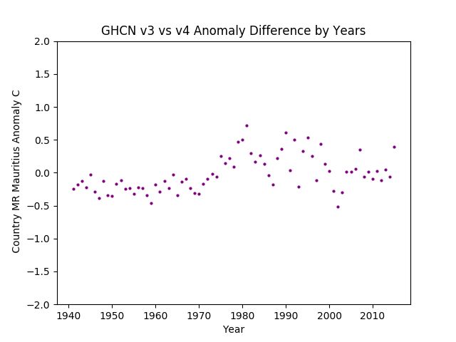GHCN v3.3 vs v4 MR Mauritania Difference