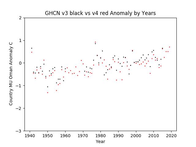 GHCN v3.3 vs v4 MU Oman Anomaly
