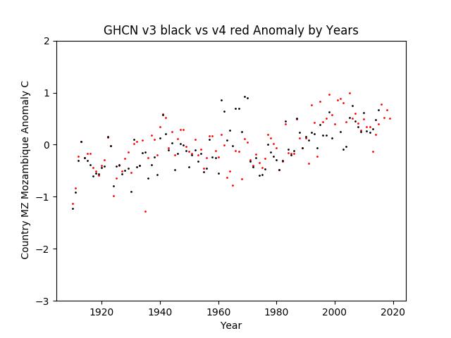 GHCN v3.3 vs v4 MZ Mozambique Anomaly